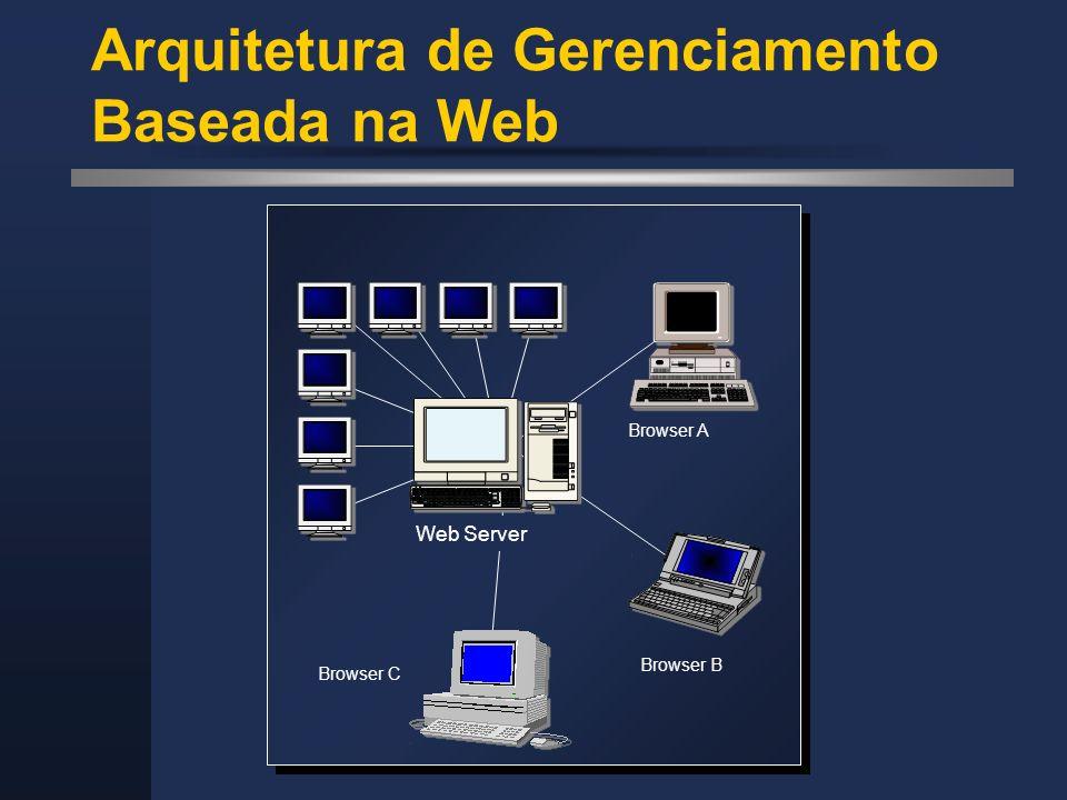 Arquitetura de Gerenciamento Baseada na Web Web Server Browser A Browser B Browser C
