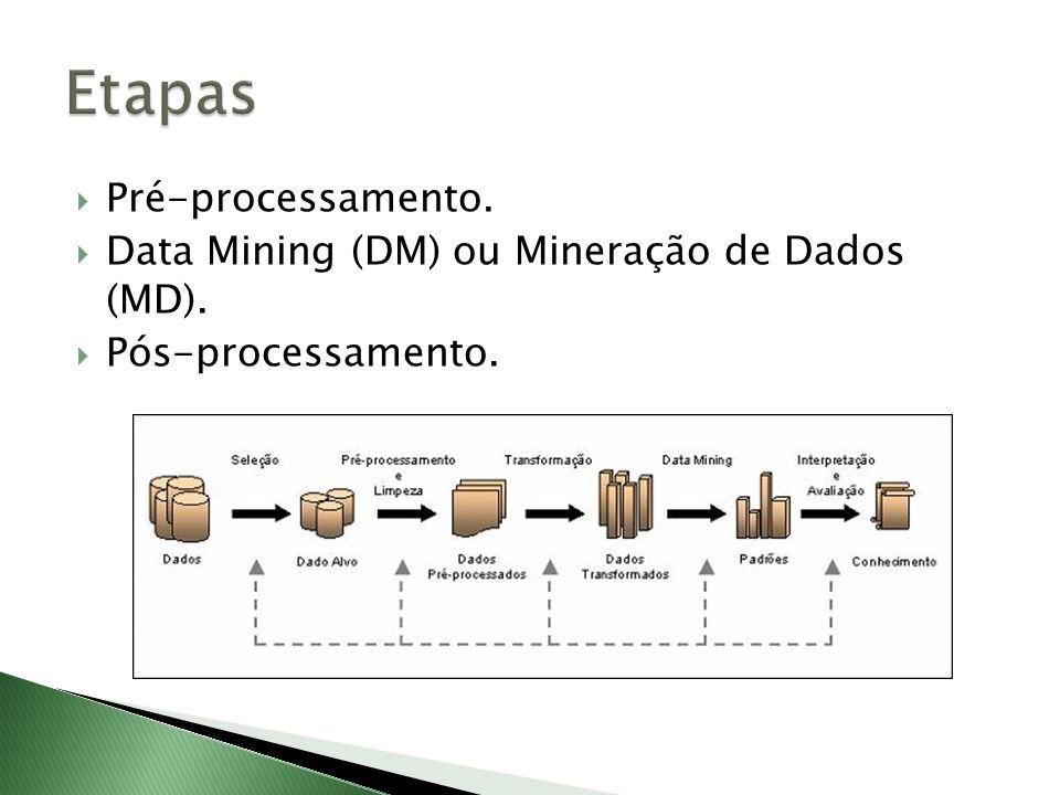 Pré-processamento. Data Mining (DM) ou Mineração de Dados (MD). Pós-processamento.