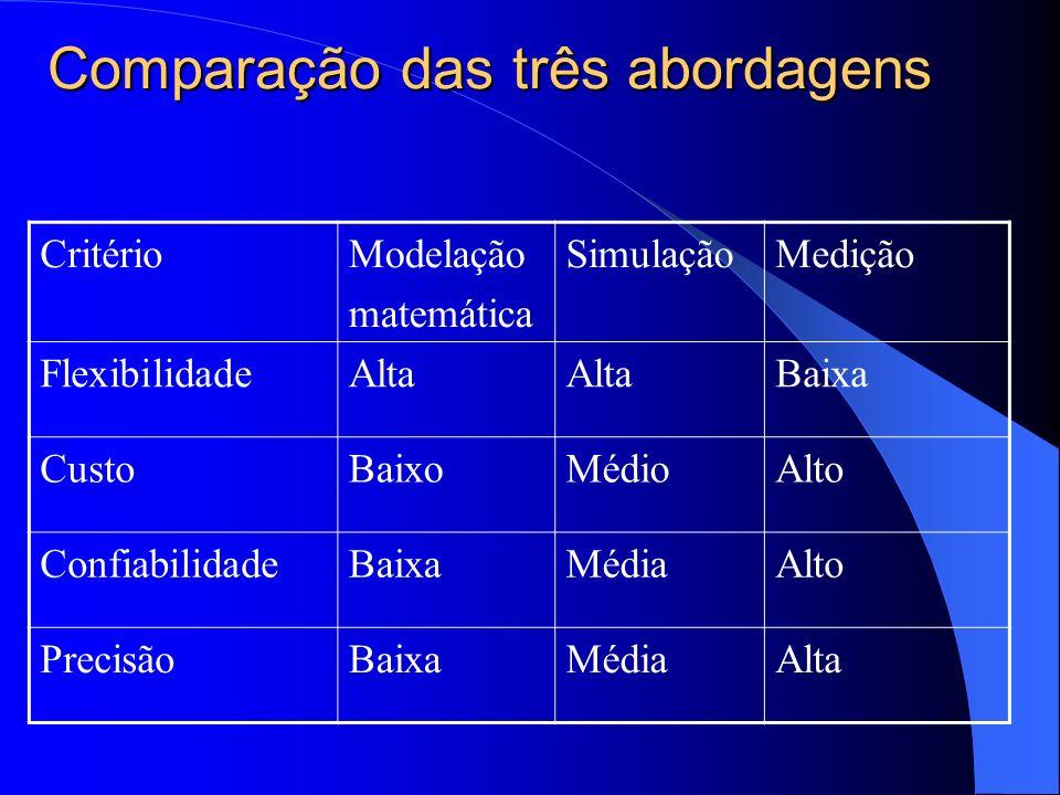 Comparação das três abordagens CritérioModelação matemática SimulaçãoMedição FlexibilidadeAlta Baixa CustoBaixoMédioAlto ConfiabilidadeBaixaMédiaAlto PrecisãoBaixaMédiaAlta