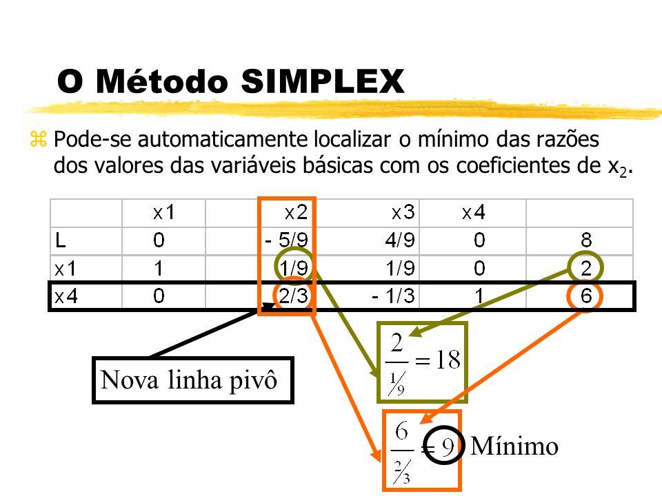 O Método SIMPLEX zPode-se automaticamente localizar o mínimo das razões dos valores das variáveis básicas com os coeficientes de x 2. Mínimo Nova linh