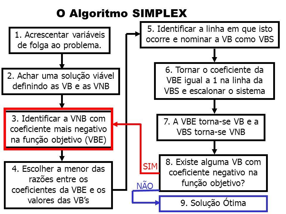 O Algoritmo SIMPLEX 1. Acrescentar variáveis de folga ao problema. 2. Achar uma solução viável definindo as VB e as VNB 3. Identificar a VNB com coefi