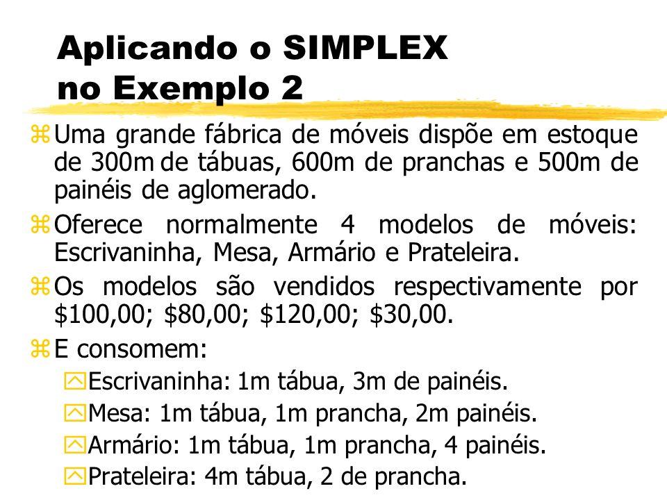 Aplicando o SIMPLEX no Exemplo 2 zUma grande fábrica de móveis dispõe em estoque de 300m de tábuas, 600m de pranchas e 500m de painéis de aglomerado.