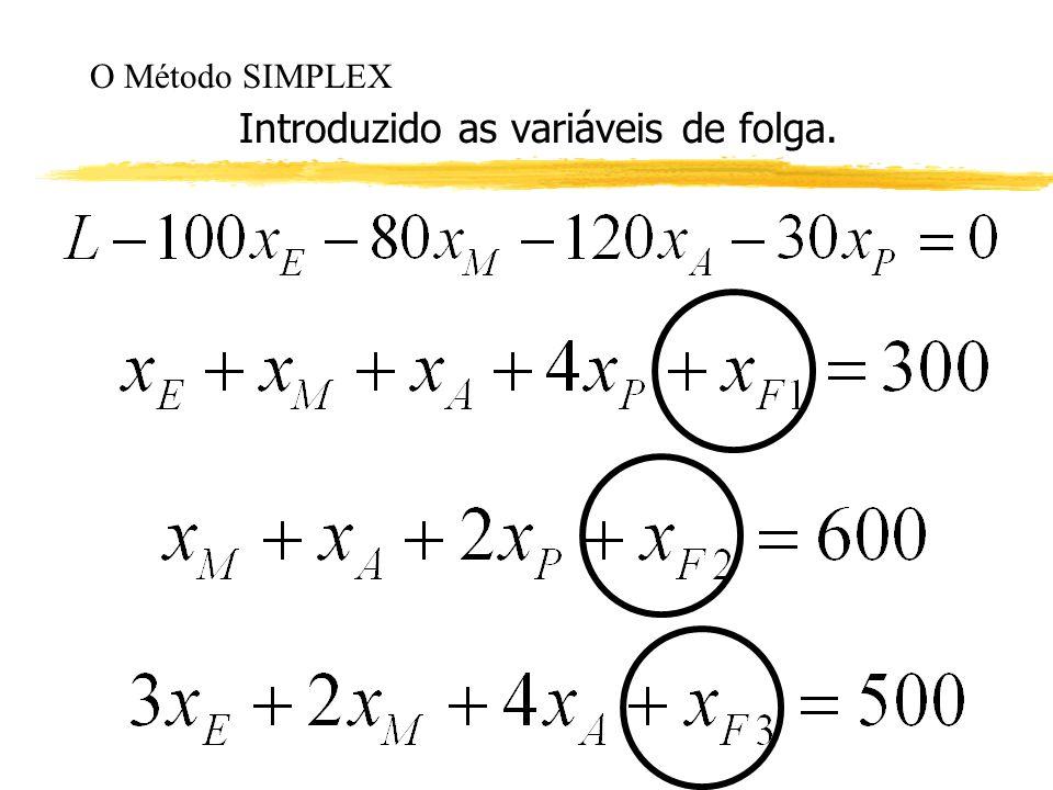O Método SIMPLEX Introduzido as variáveis de folga.