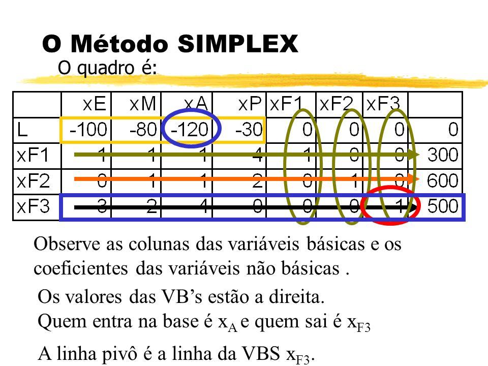 O Método SIMPLEX O quadro é: Observe as colunas das variáveis básicas e os coeficientes das variáveis não básicas. Os valores das VBs estão a direita.
