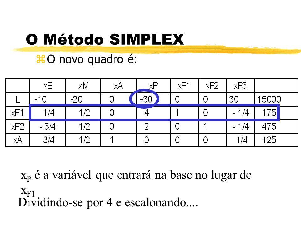 O Método SIMPLEX zO novo quadro é: x P é a variável que entrará na base no lugar de x F1 Dividindo-se por 4 e escalonando....