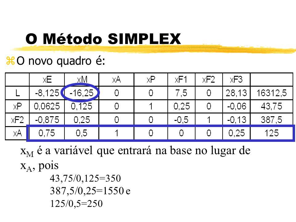 O Método SIMPLEX zO novo quadro é: x M é a variável que entrará na base no lugar de x A, pois 43,75/0,125=350 387,5/0,25=1550 e 125/0,5=250