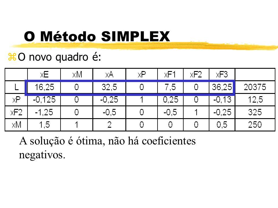 O Método SIMPLEX zO novo quadro é: A solução é ótima, não há coeficientes negativos.