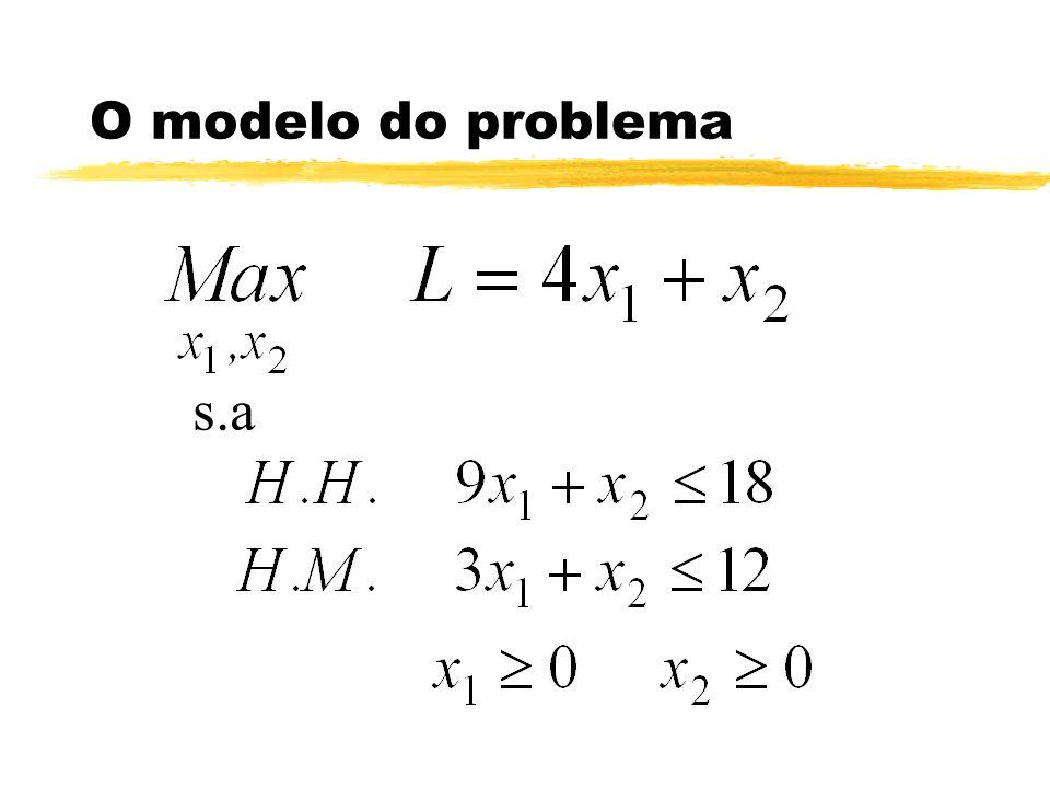 O modelo do problema s.a