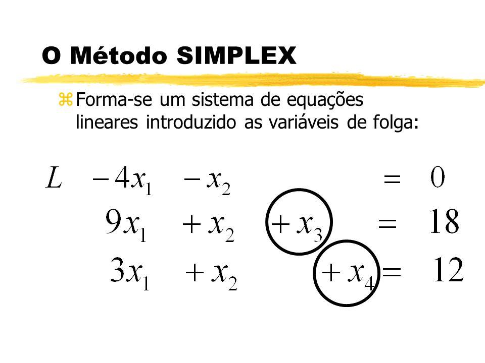 O Método SIMPLEX zForma-se um sistema de equações lineares introduzido as variáveis de folga:
