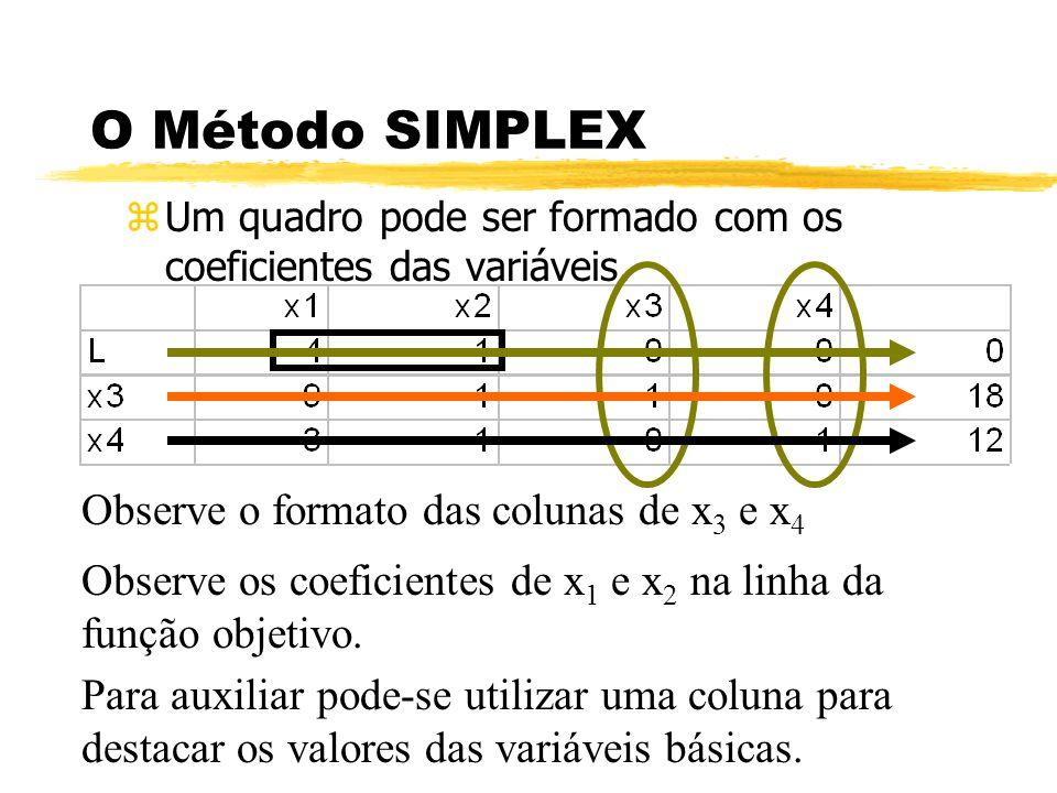 O Método SIMPLEX zUm quadro pode ser formado com os coeficientes das variáveis. Observe o formato das colunas de x 3 e x 4 Observe os coeficientes de