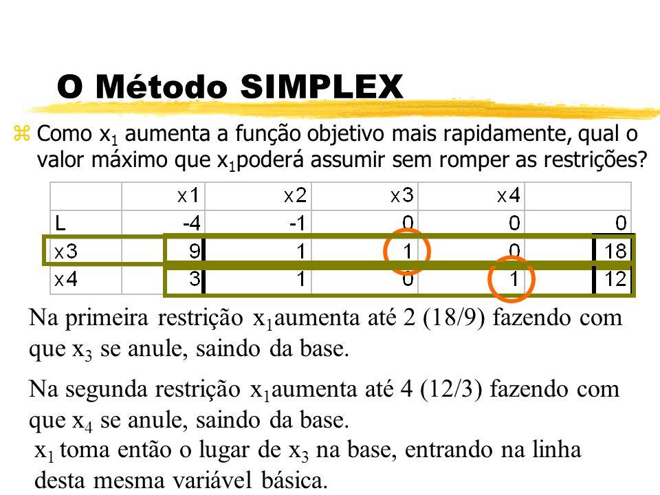 O Método SIMPLEX zComo x 1 aumenta a função objetivo mais rapidamente, qual o valor máximo que x 1 poderá assumir sem romper as restrições? Na primeir