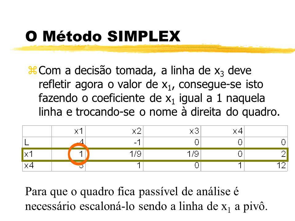 O Método SIMPLEX zCom a decisão tomada, a linha de x 3 deve refletir agora o valor de x 1, consegue-se isto fazendo o coeficiente de x 1 igual a 1 naq