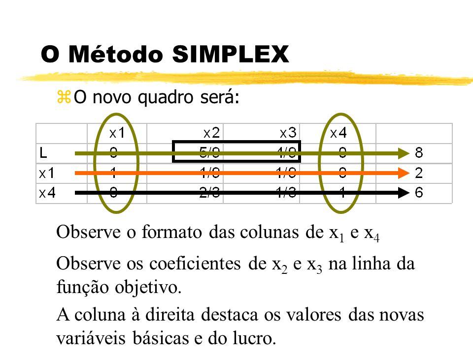 O Método SIMPLEX zO novo quadro será: Observe o formato das colunas de x 1 e x 4 Observe os coeficientes de x 2 e x 3 na linha da função objetivo. A c