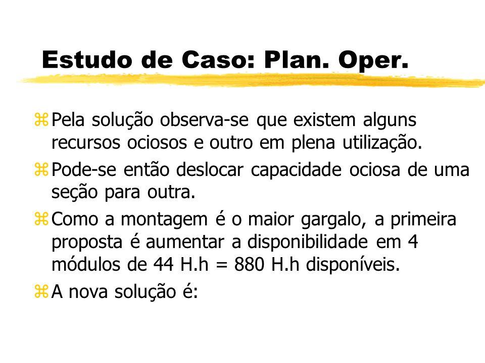 Estudo de Caso: Plan. Oper. zPela solução observa-se que existem alguns recursos ociosos e outro em plena utilização. zPode-se então deslocar capacida