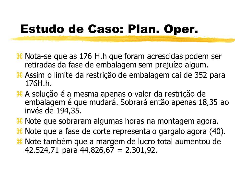 Estudo de Caso: Plan. Oper. zNota-se que as 176 H.h que foram acrescidas podem ser retiradas da fase de embalagem sem prejuízo algum. zAssim o limite
