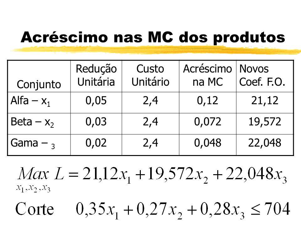 Acréscimo nas MC dos produtos Conjunto Redução Unitária Custo Unitário Acréscimo na MC Novos Coef. F.O. Alfa – x 1 0,052,40,1221,12 Beta – x 2 0,032,4