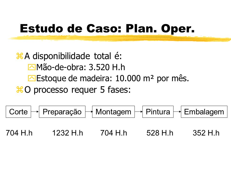 Estudo de Caso: Plan. Oper. zA disponibilidade total é: yMão-de-obra: 3.520 H.h yEstoque de madeira: 10.000 m² por mês. zO processo requer 5 fases: 70