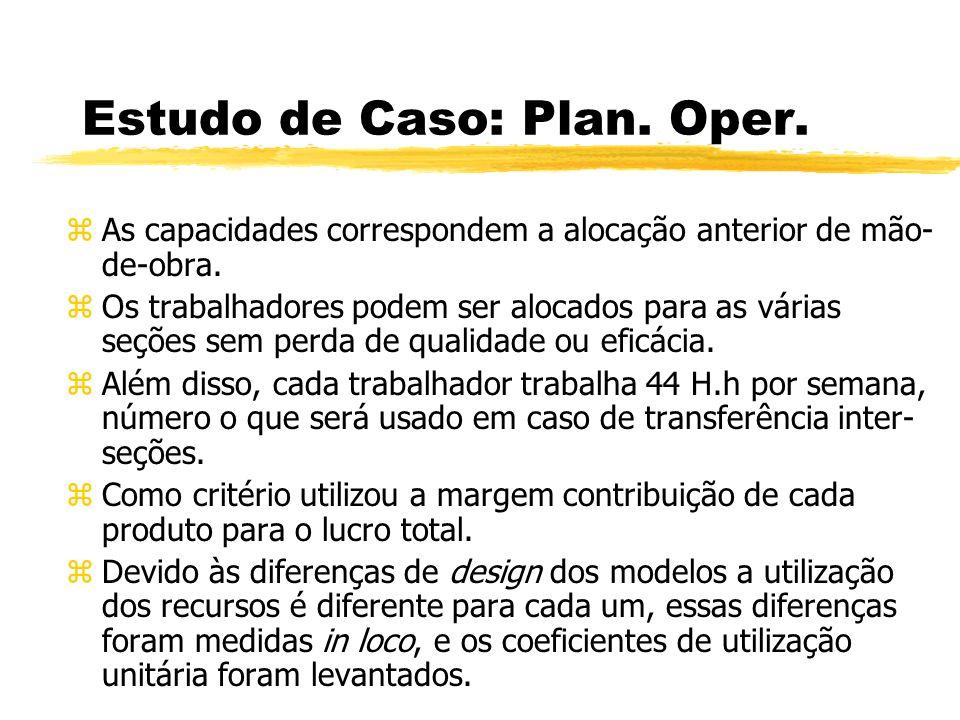 Estudo de Caso: Plan. Oper. zAs capacidades correspondem a alocação anterior de mão- de-obra. zOs trabalhadores podem ser alocados para as várias seçõ