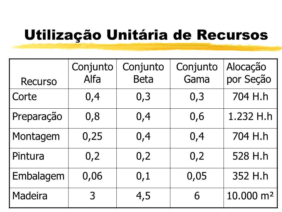 Utilização Unitária de Recursos Recurso Conjunto Alfa Conjunto Beta Conjunto Gama Alocação por Seção Corte0,40,3 704 H.h Preparação0,80,40,61.232 H.h