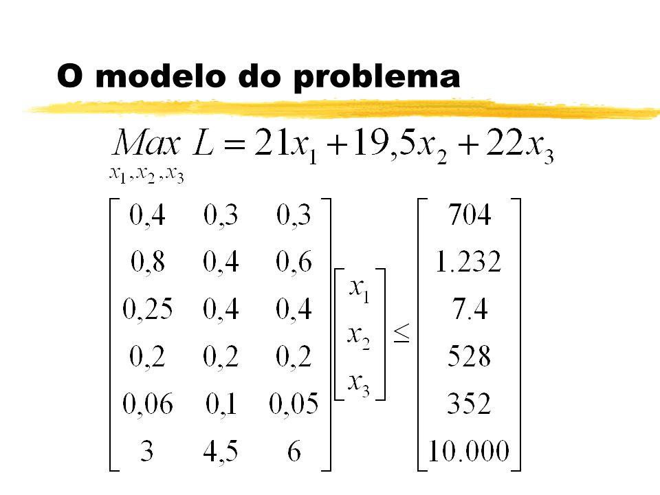 Estudo de Caso: Plan.Oper. z Evolução e comparação dos problemas.