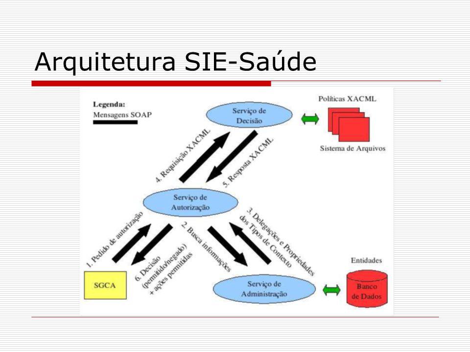 Arquitetura SIE-Saúde