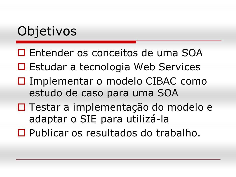 Objetivos Entender os conceitos de uma SOA Estudar a tecnologia Web Services Implementar o modelo CIBAC como estudo de caso para uma SOA Testar a impl