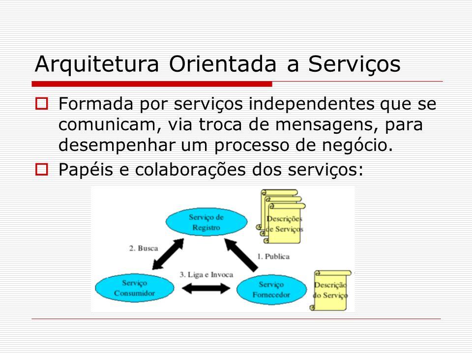 Arquitetura Orientada a Serviços Formada por serviços independentes que se comunicam, via troca de mensagens, para desempenhar um processo de negócio.