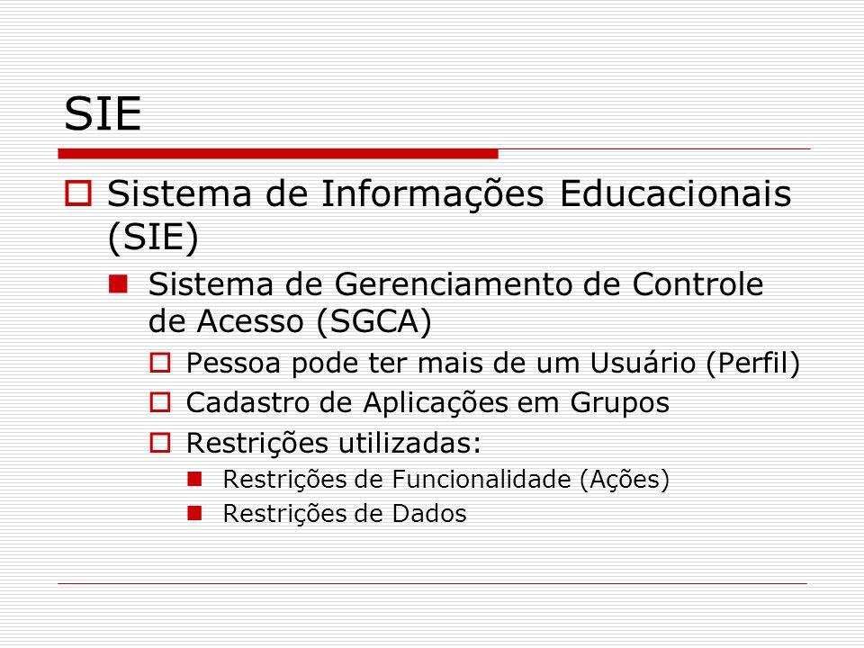 SIE Sistema de Informações Educacionais (SIE) Sistema de Gerenciamento de Controle de Acesso (SGCA) Pessoa pode ter mais de um Usuário (Perfil) Cadast