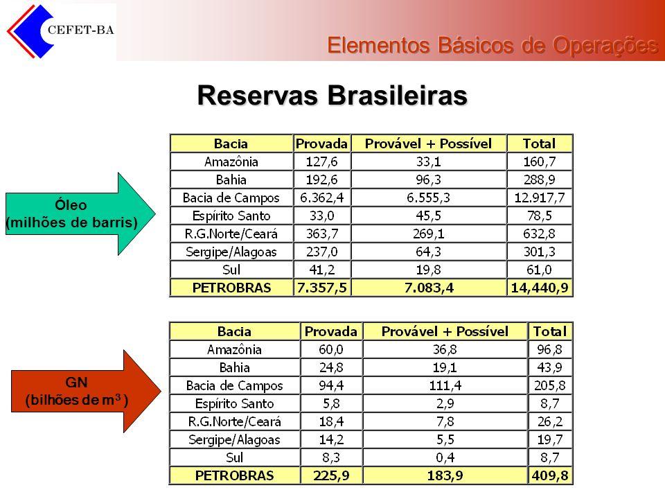 Reservas Brasileiras Óleo (milhões de barris) GN (bilhões de m 3 )