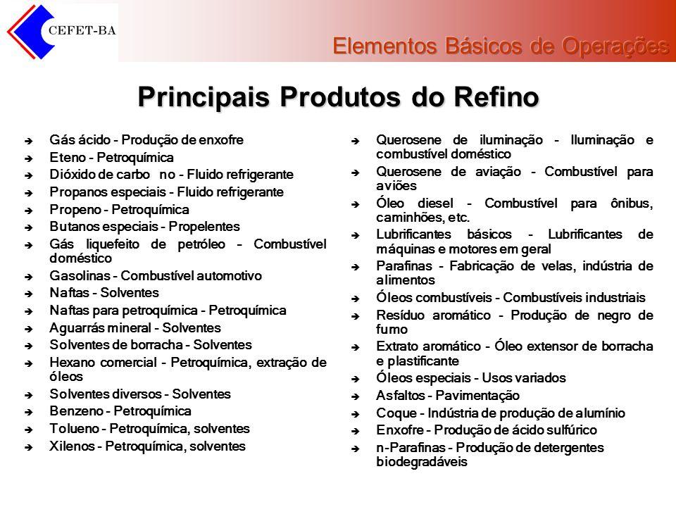Principais Produtos do Refino Gás ácido - Produção de enxofre Eteno - Petroquímica Dióxido de carbono - Fluido refrigerante Propanos especiais - Fluid