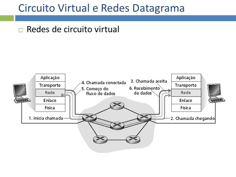 Circuito Virtual e Redes Datagrama Redes de circuito virtual