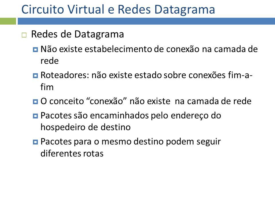 Circuito Virtual e Redes Datagrama Redes de Datagrama Não existe estabelecimento de conexão na camada de rede Roteadores: não existe estado sobre cone