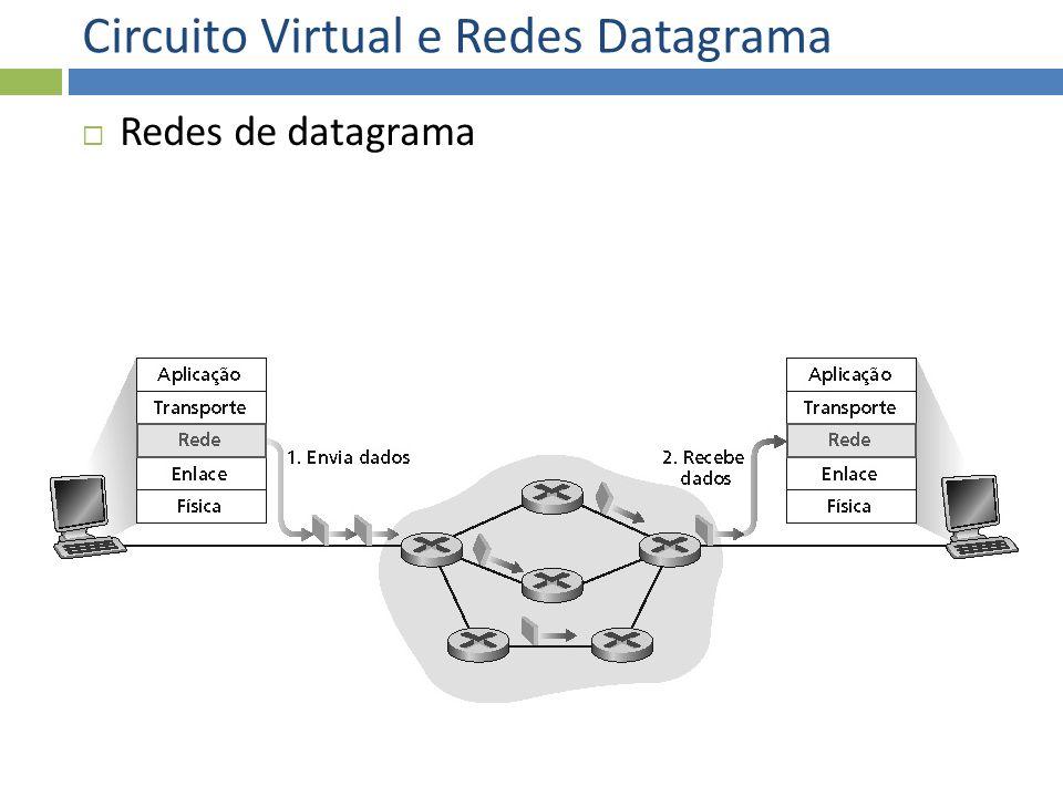 Circuito Virtual e Redes Datagrama Redes de datagrama