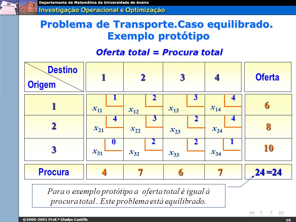 ©2000-2001 Prof.ª Gladys Castillo 10 Oferta total = Procura total Destino Origem 1 2 3 4 Oferta 1 112323112323 6 8 10 Procura 4 7 6 7 24 =24 1 2 4 4 3