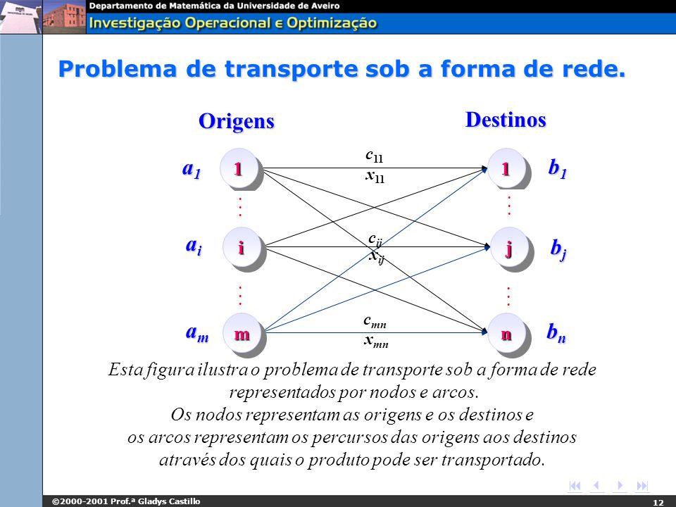 ©2000-2001 Prof.ª Gladys Castillo 12 Origens Destinos c 11 x 11 c ij x ij c mn x mn a1a1a1a1 aiaiaiai amamamam b1b1b1b1 bjbjbjbj bnbnbnbn 11 ii mm....