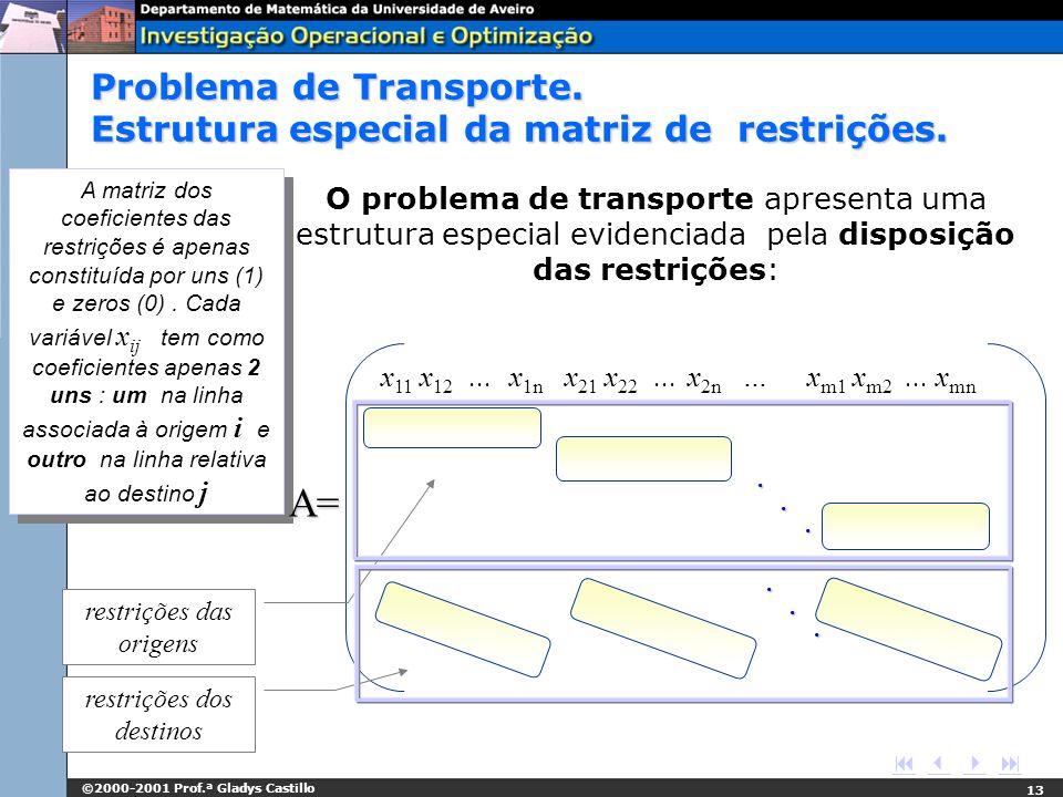 ©2000-2001 Prof.ª Gladys Castillo 13 O problema de transporte apresenta uma estrutura especial evidenciada pela disposição das restrições: A matriz do