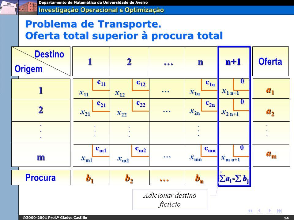 ©2000-2001 Prof.ª Gladys Castillo 14 Destino Origem 1 2 … n n+1 Oferta 1 112...m2...m112...m2...m a1 a2...ama1 a2...ama1 a2...ama1 a2...am Procura b 1