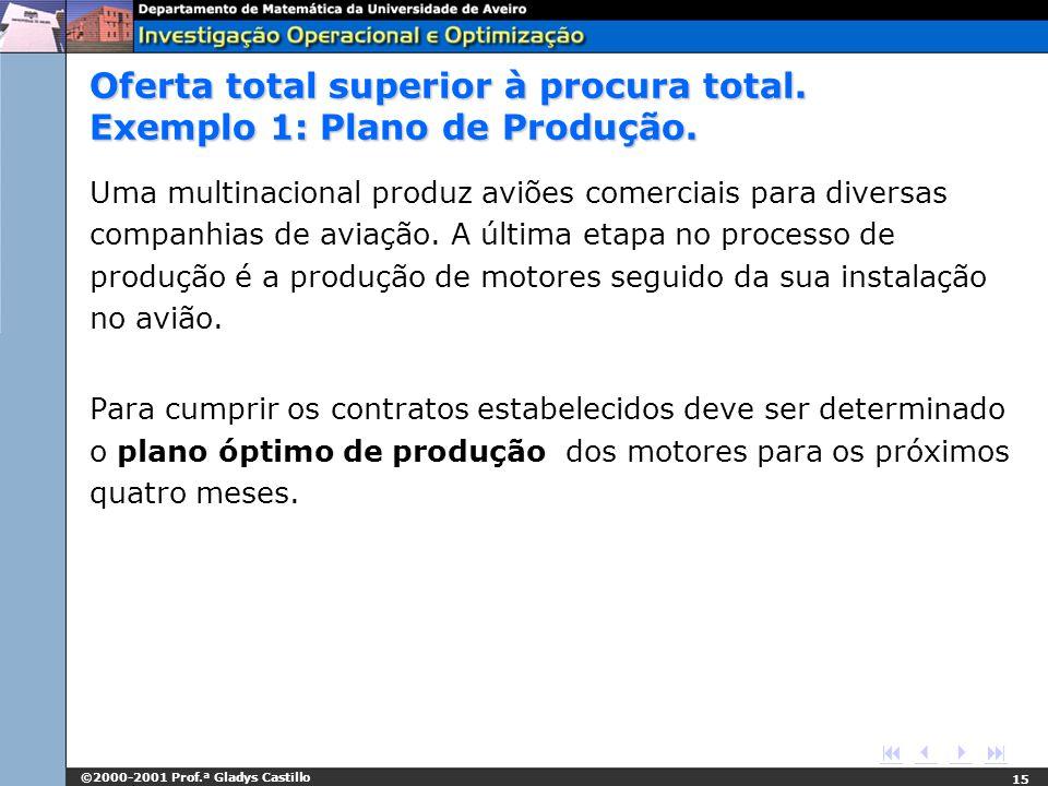 ©2000-2001 Prof.ª Gladys Castillo 15 Oferta total superior à procura total. Exemplo 1: Plano de Produção. Uma multinacional produz aviões comerciais p