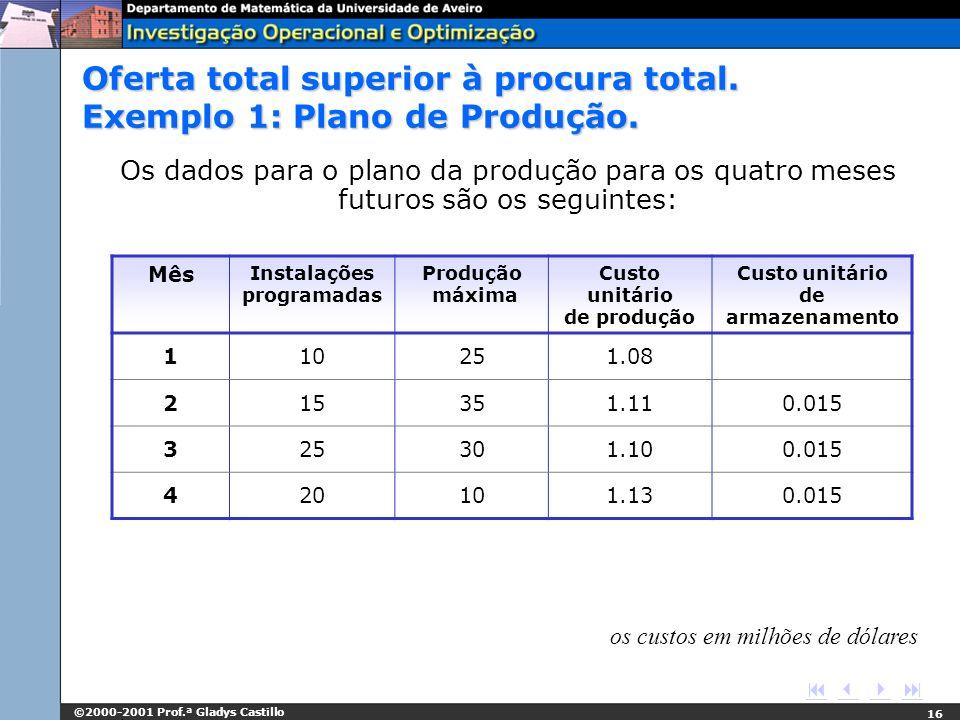 ©2000-2001 Prof.ª Gladys Castillo 16 os custos em milhões de dólares Oferta total superior à procura total. Exemplo 1: Plano de Produção. Os dados par