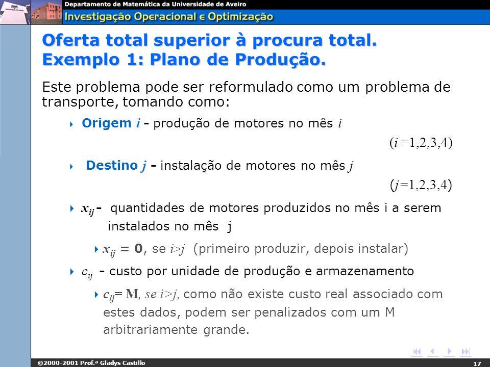 ©2000-2001 Prof.ª Gladys Castillo 17 Oferta total superior à procura total. Exemplo 1: Plano de Produção. Este problema pode ser reformulado como um p