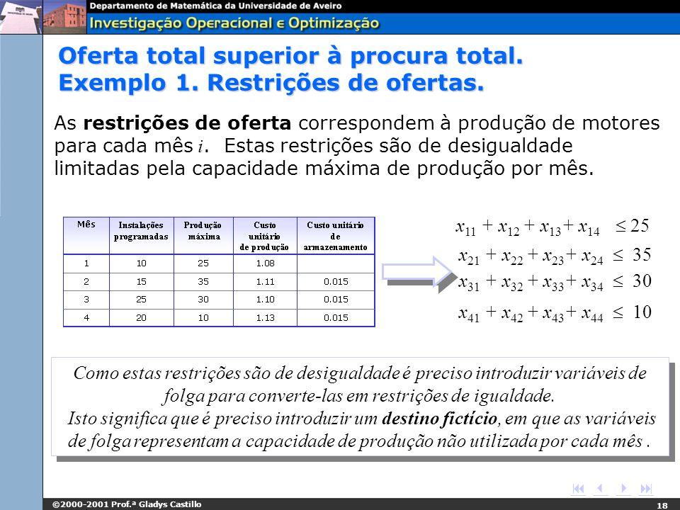 ©2000-2001 Prof.ª Gladys Castillo 18 x 11 + x 12 + x 13 + x 14 25 x 21 + x 22 + x 23 + x 24 35 x 31 + x 32 + x 33 + x 34 30 x 41 + x 42 + x 43 + x 44