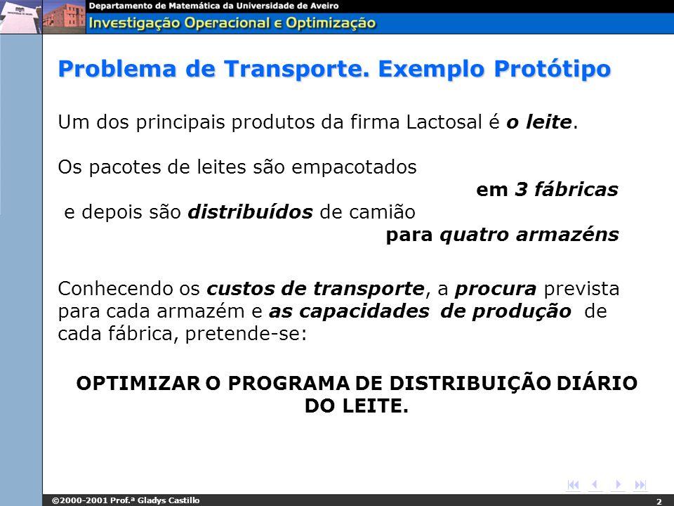 ©2000-2001 Prof.ª Gladys Castillo 2 Problema de Transporte. Exemplo Protótipo Um dos principais produtos da firma Lactosal é o leite. Os pacotes de le