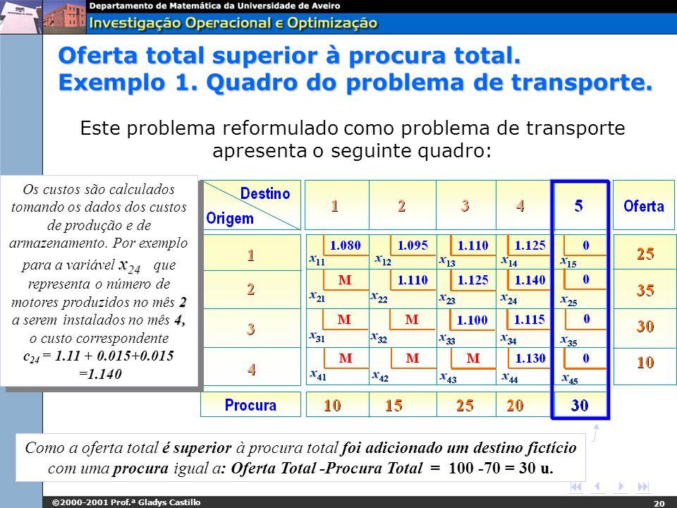 ©2000-2001 Prof.ª Gladys Castillo 20 Este problema reformulado como problema de transporte apresenta o seguinte quadro: x 24 2 4, Os custos são calcul