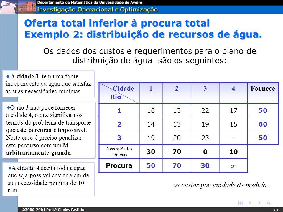©2000-2001 Prof.ª Gladys Castillo 23 Os dados dos custos e requerimentos para o plano de distribuição de água são os seguintes: os custos por unidade