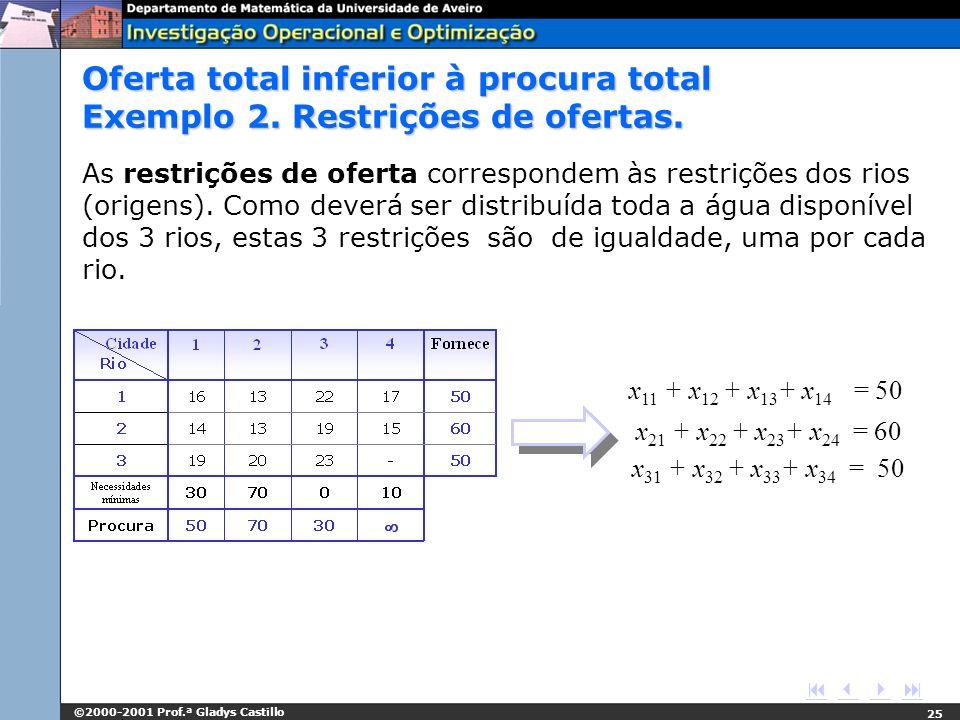 ©2000-2001 Prof.ª Gladys Castillo 25 x 11 + x 12 + x 13 + x 14 = 50 x 21 + x 22 + x 23 + x 24 = 60 x 31 + x 32 + x 33 + x 34 = 50 Oferta total inferio