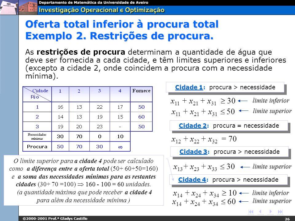 ©2000-2001 Prof.ª Gladys Castillo 26 x 11 + x 21 + x 31 50 Cidade 1 Cidade 1: procura > necessidade x 11 + x 21 + x 31 30 limite inferior limite super