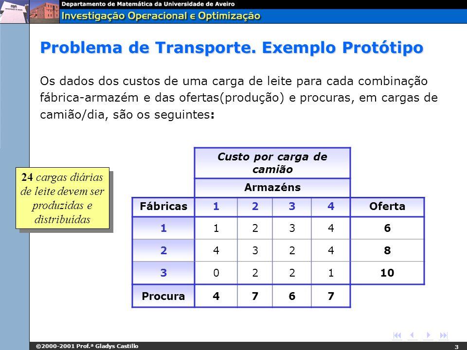 ©2000-2001 Prof.ª Gladys Castillo 3 Problema de Transporte. Exemplo Protótipo Os dados dos custos de uma carga de leite para cada combinação fábrica-a