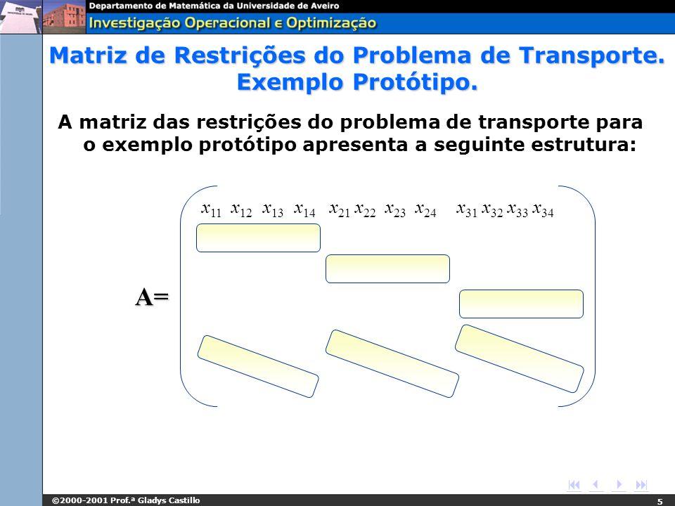 ©2000-2001 Prof.ª Gladys Castillo 5 x 11 x 12 x 13 x 14 x 21 x 22 x 23 x 24 x 31 x 32 x 33 x 34 A= Matriz de Restrições do Problema de Transporte. Exe