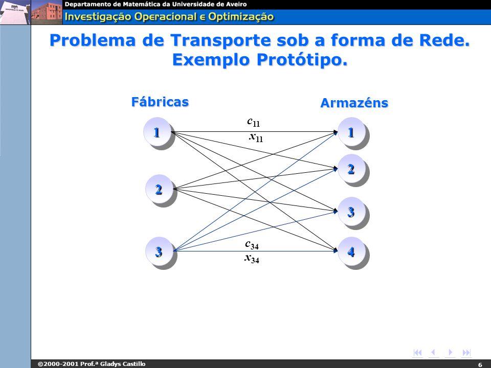 ©2000-2001 Prof.ª Gladys Castillo 6 Fábricas Armazéns 11 22 33 11 22 33 44 c 11 x 11 c 34 x 34 Problema de Transporte sob a forma de Rede. Exemplo Pro
