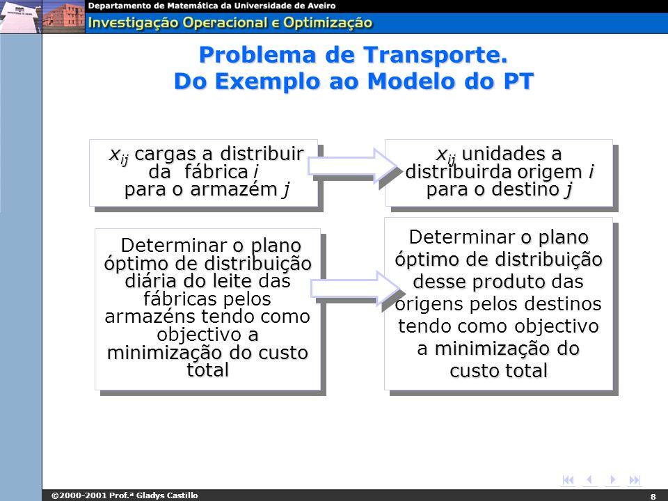 ©2000-2001 Prof.ª Gladys Castillo 8 x ij cargas a distribuir da fábrica para o armazém x ij cargas a distribuir da fábrica i para o armazém j x ij uni